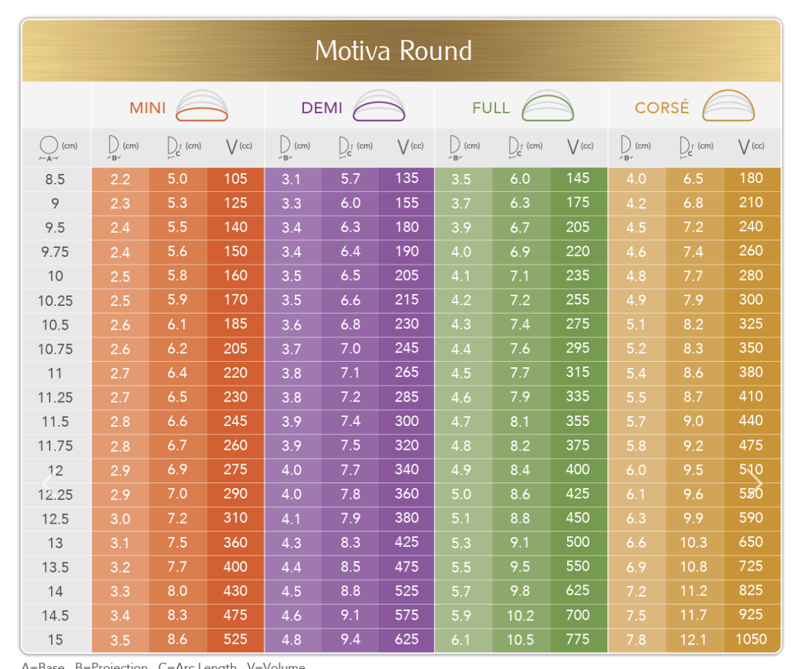 motia round implant sizing chart clinical trial